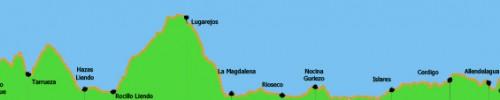 Etapa-11-Castro-Urdiales-Laredo-perfil